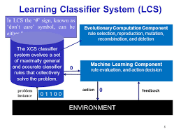 learning classifier systems introduction muhammad iqbal