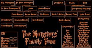 the munsters family tree munsterland