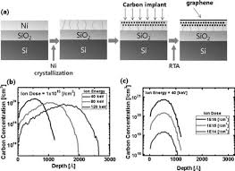 local growth of graphene by ion implantation of carbon in a nickel