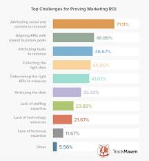 Challenge Roi The Challenges Of Proving Digital Marketing Roi Research