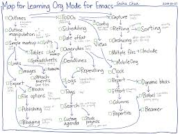 2014 01 07 map for learning org mode for emacs png