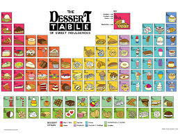 Periodic Table Of Mixology New Poster The Dessert Table Of Sweet Indulgences Angry