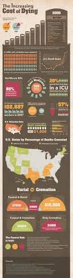funeral expenses funeral cost infographic funeral expenses funeral and infographic