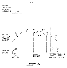 patent us6385870 control system for an excavator thumb and a