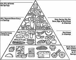 healthy snack coloring popular food pyramid coloring page