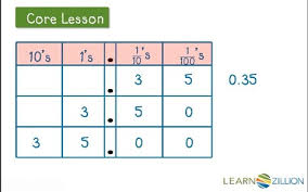 multiply decimal numbers by a power of ten learnzillion
