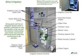 how green walls work irrigation