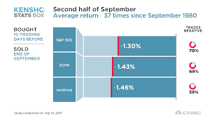 market falls in last two weeks of september 70 of the time