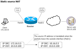 tutorial completo de cisco packet tracer nat pat configuration packet tracer gpon solution