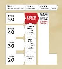 program requirements byu hawaii online