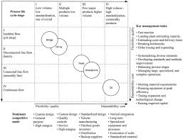 dynamics of project driven production systems in construction