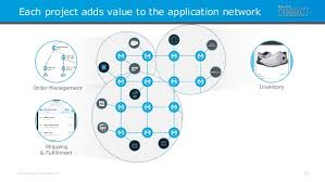 industry stories how application networks are delivering agility ro u2026