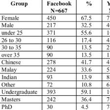 yutube m thm bn em facebook and youtube addiction the usage pdf download available