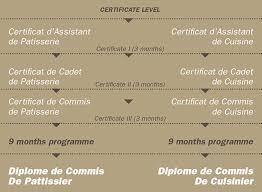 commis de cuisine d馭inition diplome en cuisine jpg with diplome en cuisine