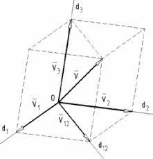 descompunerea unui vector