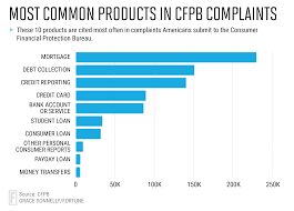 us treasury attempts to silence consumer cfpb complaints