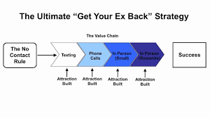 how to get your ex back if you up with ex