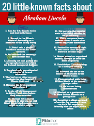 20 surprising facts about abraham lincoln