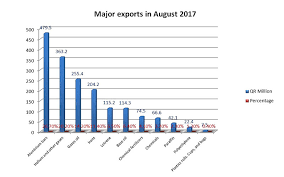pca siege qatar beats siege with 35 rise in non exports report qatar