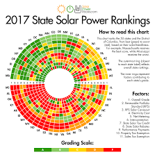 Ohio Sales Tax Map by 2017 United States Solar Power Rankings Solar Power Rocks
