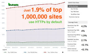 do ssl certificates affect search rankings a data driven answer