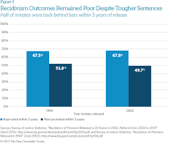 us bureau of justice state reforms decades of incarceration growth the pew