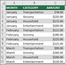 How To Create Pivot Tables In Excel Create A Pivottable To Analyze Worksheet Data Office Support