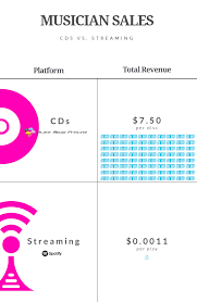 why cds are still the best platform for musicians a free jewel