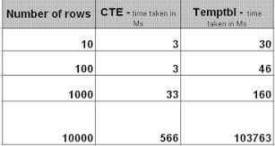 Temp Table Sql Server Sql And Sql Only Recursive Cte Vs Temp Table Performance Comparison