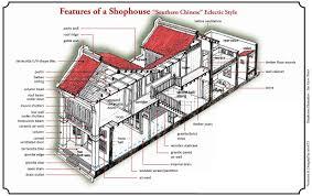 characteristics u0026 features penang shophouse