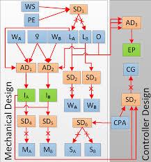 dependency modeling and model management in mechatronic design