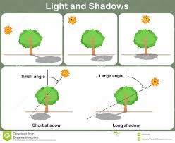 light and shadows lesson plans 55 light and shadow facts for kids fun and educational shadow