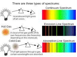 Incandescent Light Spectrum Spectroscopy Tahoma Jr High 8 Th Grade Science Maple Valley Wa