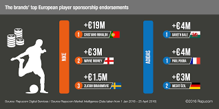 battle of the brands nike vs adidas nielsen sports