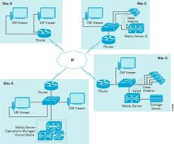 Home Server Network Design Ip Video Surveillance Design Guide Planning And Design Ip Video