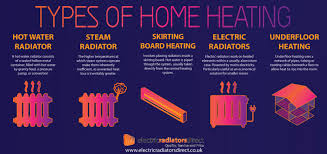 Types Of Home Designs What Are The Different Types Of Home Heating Systems Visual Ly