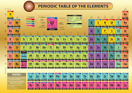 xe on the periodic table periodic table poster efficient visual aid for a chemistry class
