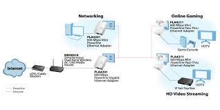 pla4211 600 mbps mini powerline pass thru ethernet adapter zyxel