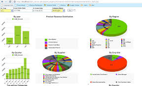 Free Excel Dashboard Templates How To Build Excel Dashboards 12 Free Excel Dashboards