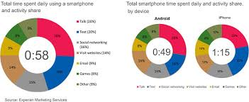 difference between iphone and android iphone owners spend more time on their phone than android users
