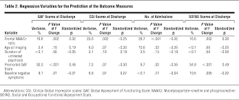 prediction of functional outcome 18 months after a first psychotic