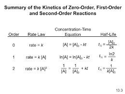 summary of the kinetics of zero order first order