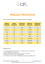 new possessive pronoun online games possesif