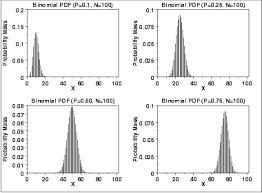 1 3 6 6 18 binomial distribution