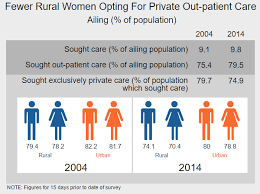 national sample survey reports in charts women are coming back to government hospitals in rural