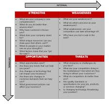 a useful strategy tool swot analysis lepoidevin marketing