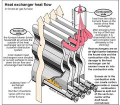 Electric Heat Wiring Diagrams 220 Types Of Furnaces
