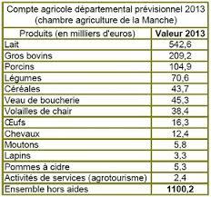 chambre agriculture manche 2 l agriculture b le secteur primaire 4 l économie la