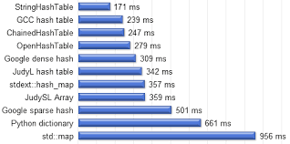 Hash Table Implementation Hash Table Performance Tests