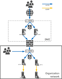 guidelines for deploying windows server active directory on azure